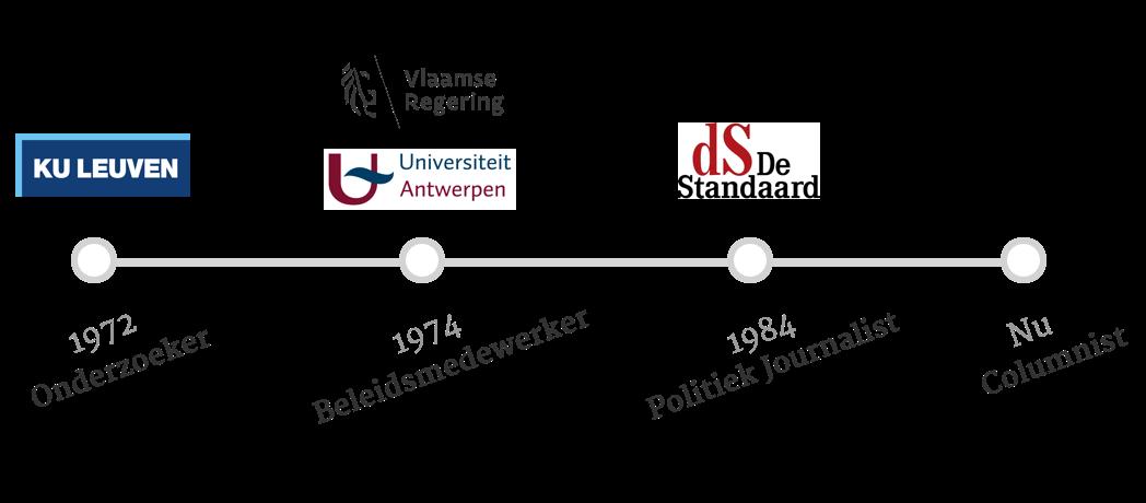 d4095d75e1e Guy Tegenbos (° Ukkel, 1949) is een Vlaams journalist die sinds 1984 voor  de kwaliteitskrant De Standaard werkt. Voordien werkte hij als onderzoeker  voor de ...